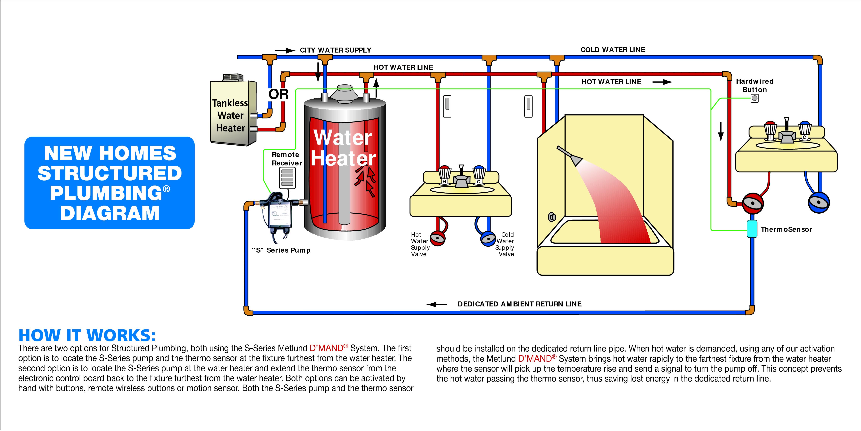 Home Plumbing Plumbing Diagrams sludge vacuum pump diagram ceramic ...