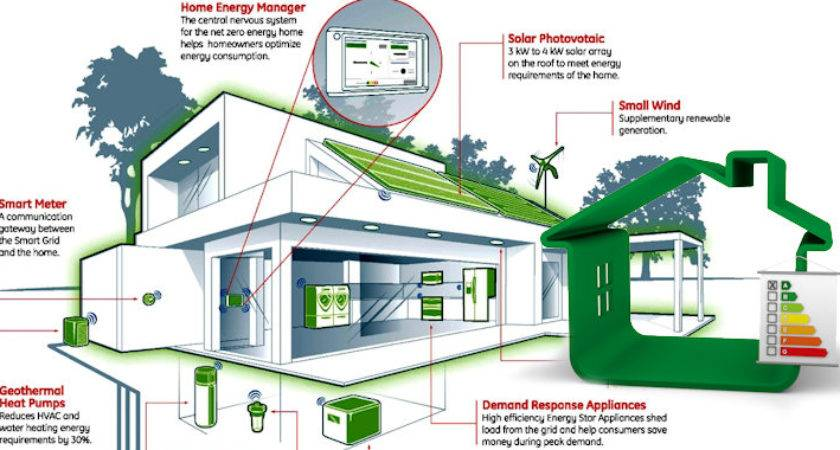 Building Energy Efficient Homes Business Marketing