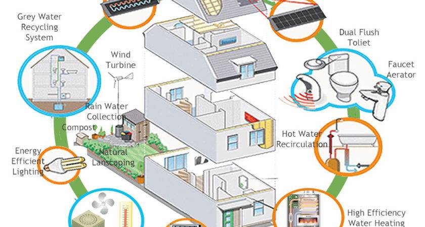 Clean Technologies Cooling Heating Your Home