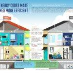 Energy Codes Make Homes More Efficient