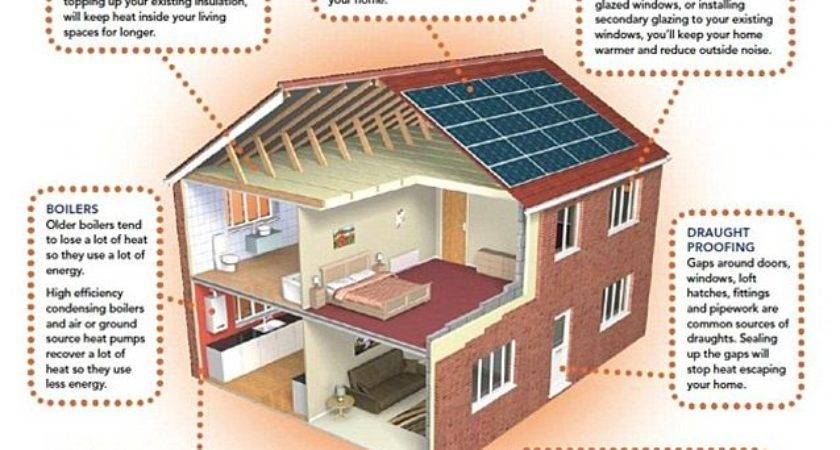 Energy Efficiency Measures Could Add Your Home