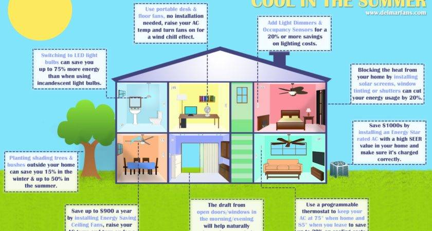 Energy Efficient Heating Cooling