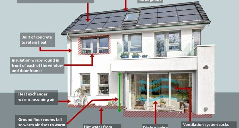 Energy Efficient Homes Top World Canstar Blue