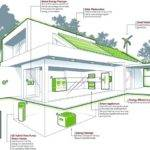 Energy Efficient House Plans Designs Homes Home