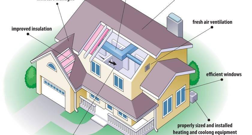 Energy Efficient Kerala House Plans