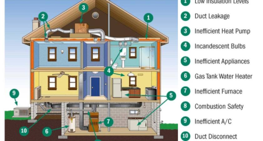 Energy Improvement Opportunities Home Solutions