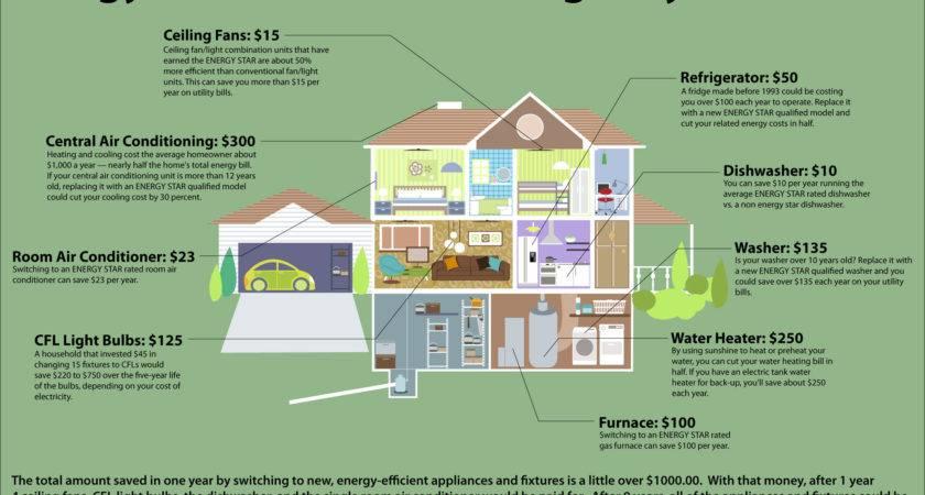 Energy Saving Homes Design Efficient