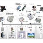 Energy Saving Product Smart Home