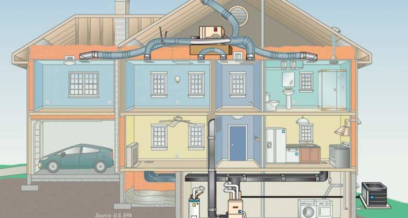 Figure Out Heating Cooling System