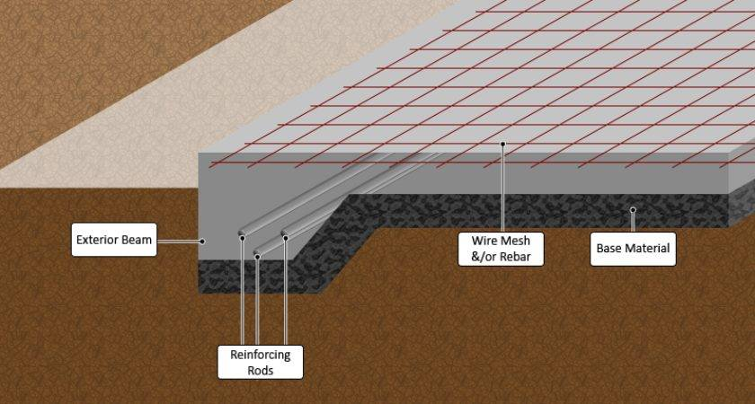 Foundation Types Allen Roofing Remodeling