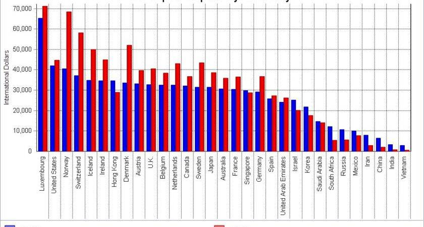 Gni Per Capita Global Country