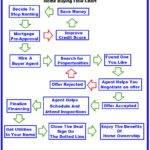 Home Buyer Flow Chart Marty Patrizi