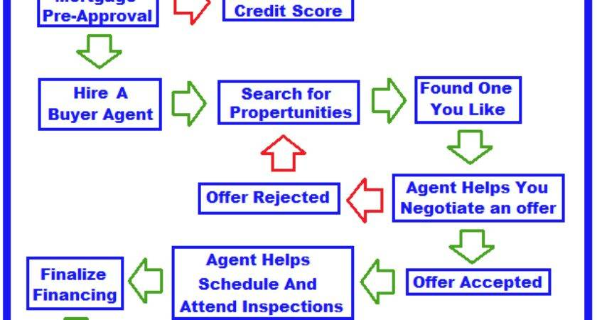 Home Buyer Flow Chart Marty Patrizi