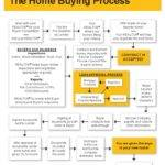 Home Buying Process Affordability Purchasing