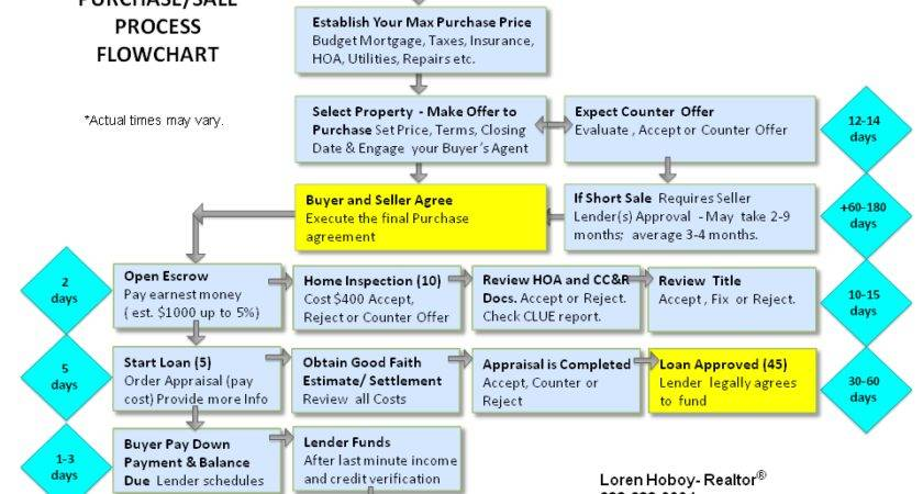 Home Buying Process Flow Chart Looks Like Lot