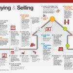 Home Buying Selling Calendar Redfin