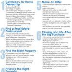 Home Buying Six Steps Nar Realtor