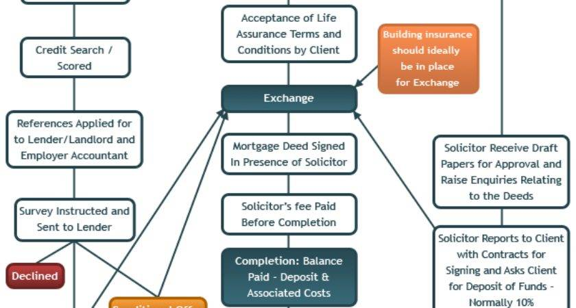 House Buying Process Mortgages Professionals