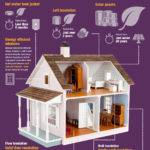 Make Your Home More Energy Efficient Operative