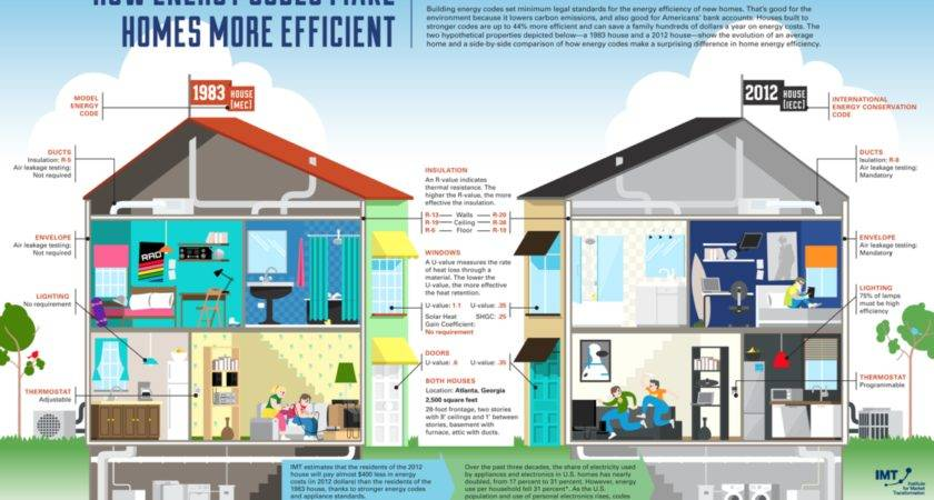 Making Your Home Energy Efficient Tax Deductible