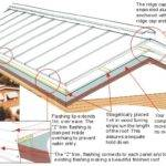 Mobile Home Roof Over Kits Quotes