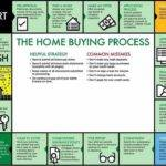 Pensacola Home Buying Process Shane Willis