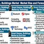 Smart Home Buildings Energy Efficient Automated Market Applications