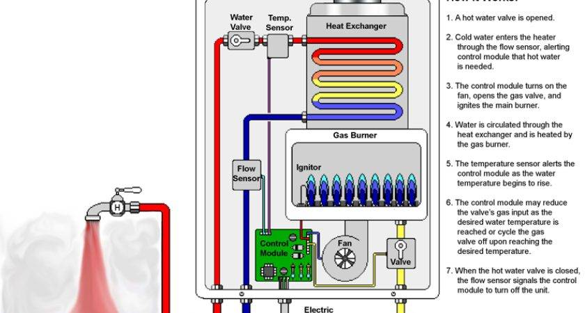 Smart Thankless Water Heaters Can Save Electricity Bills