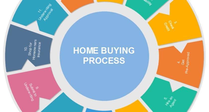 Step Guide Buying Home Craig Berry