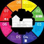 Step Home Buying Process West Cobb Realtor