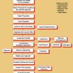 Ten Steps Buying Process Keller Williams