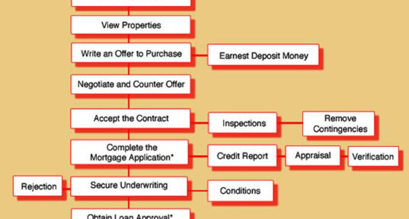 Ten Steps Buying Process Keller Williams