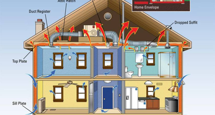 Things Consider Building Energy Efficient Home